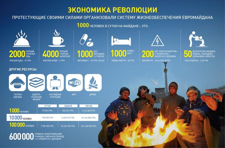 Сколько стоит содержать Евромайдан?!