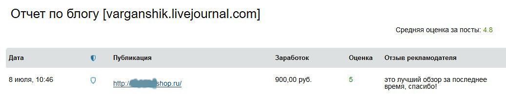 Заказать рекламу в блоге Варганчик отзыв