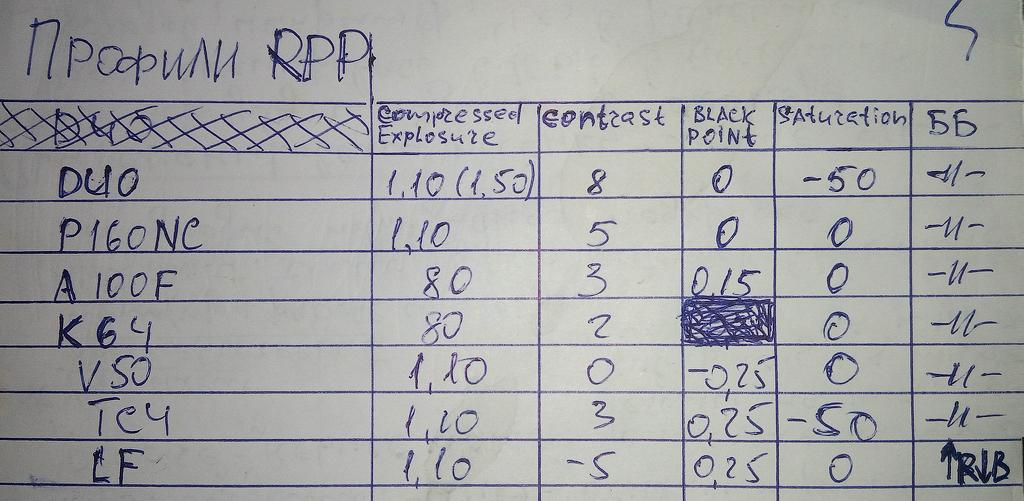 Профили RPP. Оптимальные настройки