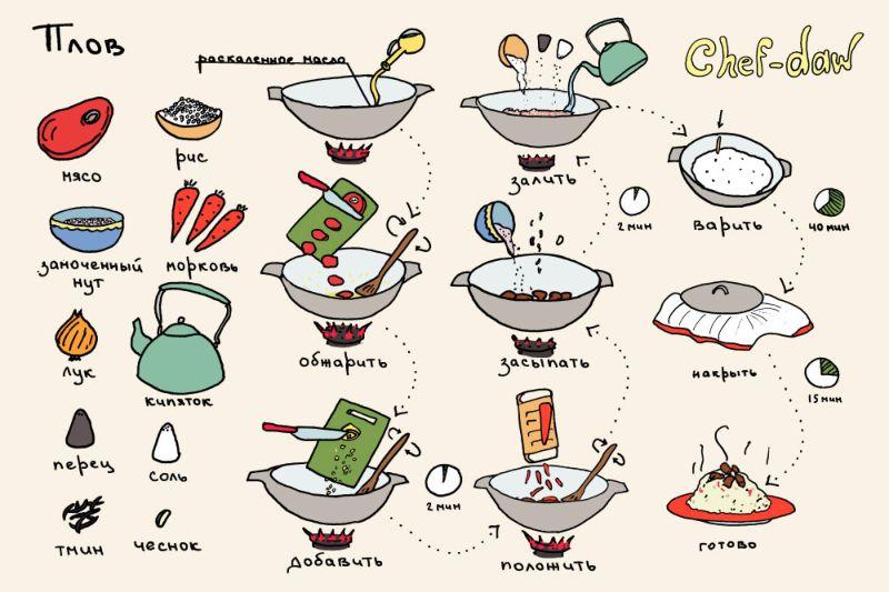 Одноклассники своими руками вкусные рецепты