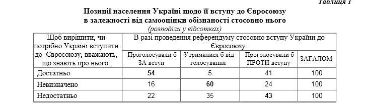 Опрос КМИС - референдум