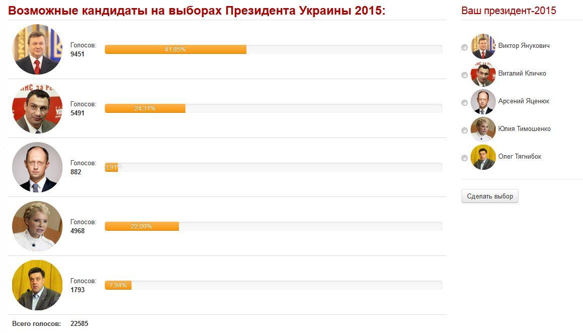 голосование Президент-2015