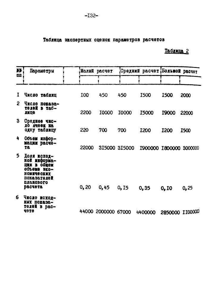 Сколько памяти нужно компьютеру, чтобы рассчитать государственный план для 132.tiff