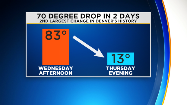From 83° To 13°: That Was The Second Largest Temperature Change On Record