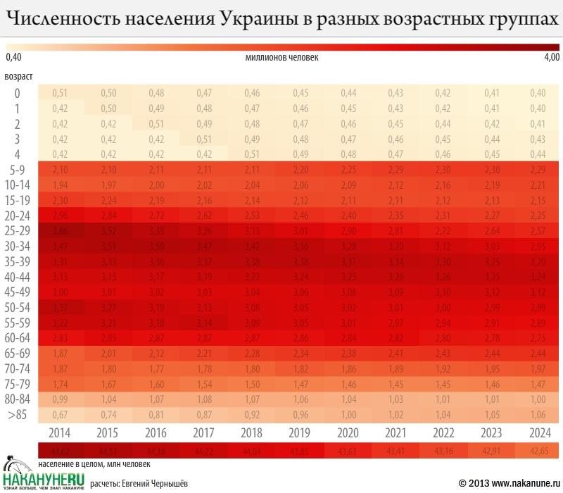Результаты моделирования процесса изменения численности населения Украины до 2014 года без учёта потоков миграции