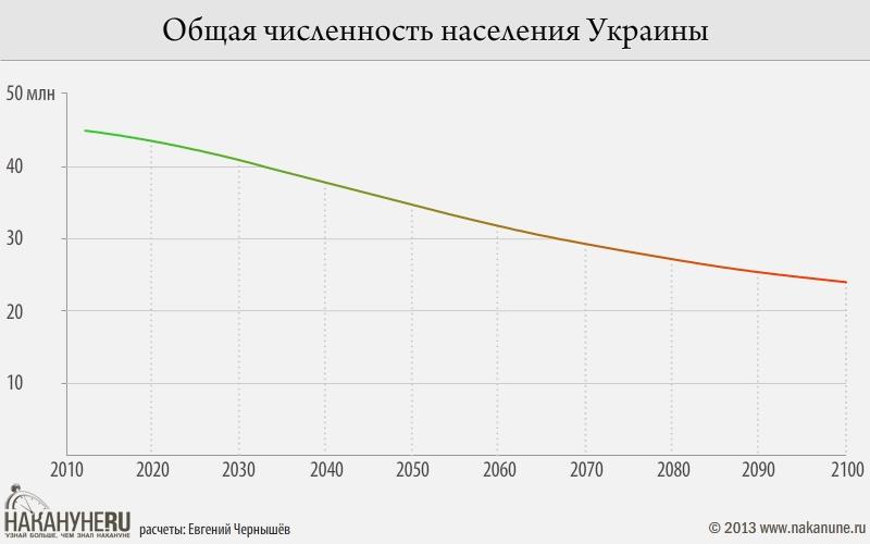 Прогноз изменения численности населения Украины до 2100 года с учётом потоков миграции