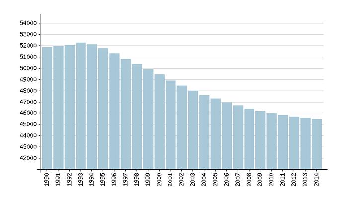 Динамика численности населения Украины с 1990 г. по 1 января 2014 г.