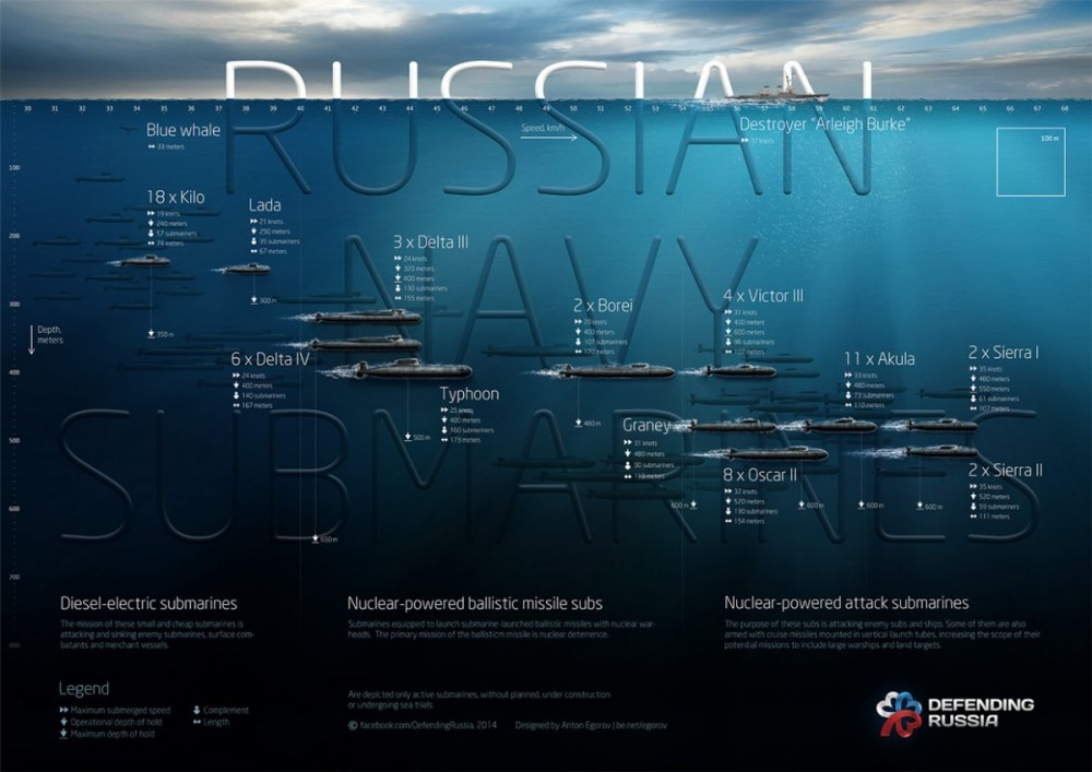 Current Russian Navy - practices and situations