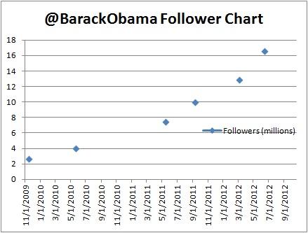 Последний медиатрюк Обамы_Помогли ли тебе, сынку, твои твитты?