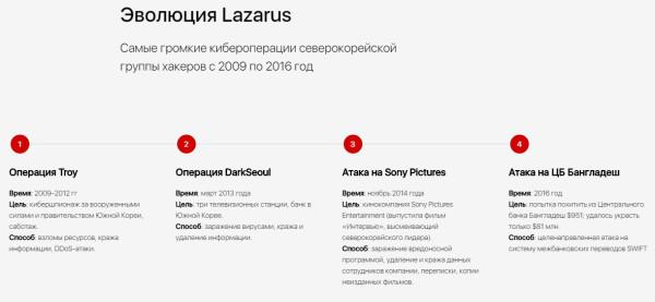 Многоходовка и коды на русском северокорейского Лазаря