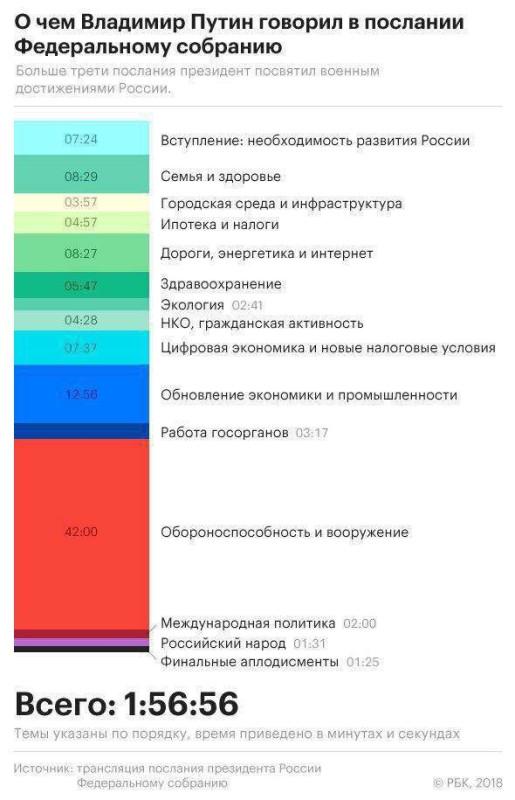Тайны, смыслы, разгадки и предыстория ... Послания Путина)