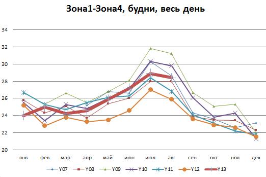 Помесячная многолетняя динамика средней скорости в целом по Москве