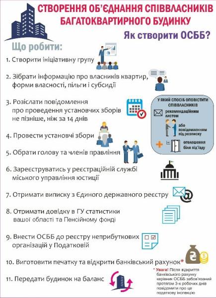 протокол опроса жильцов образец