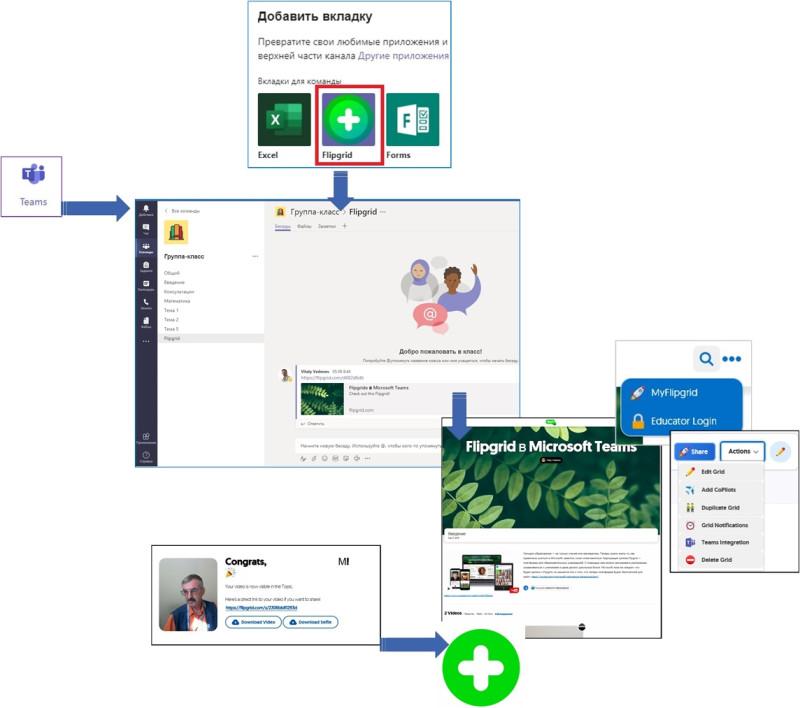 Пример использования Microsoft Teams и Flipgrid в повышении квалификации педагогов