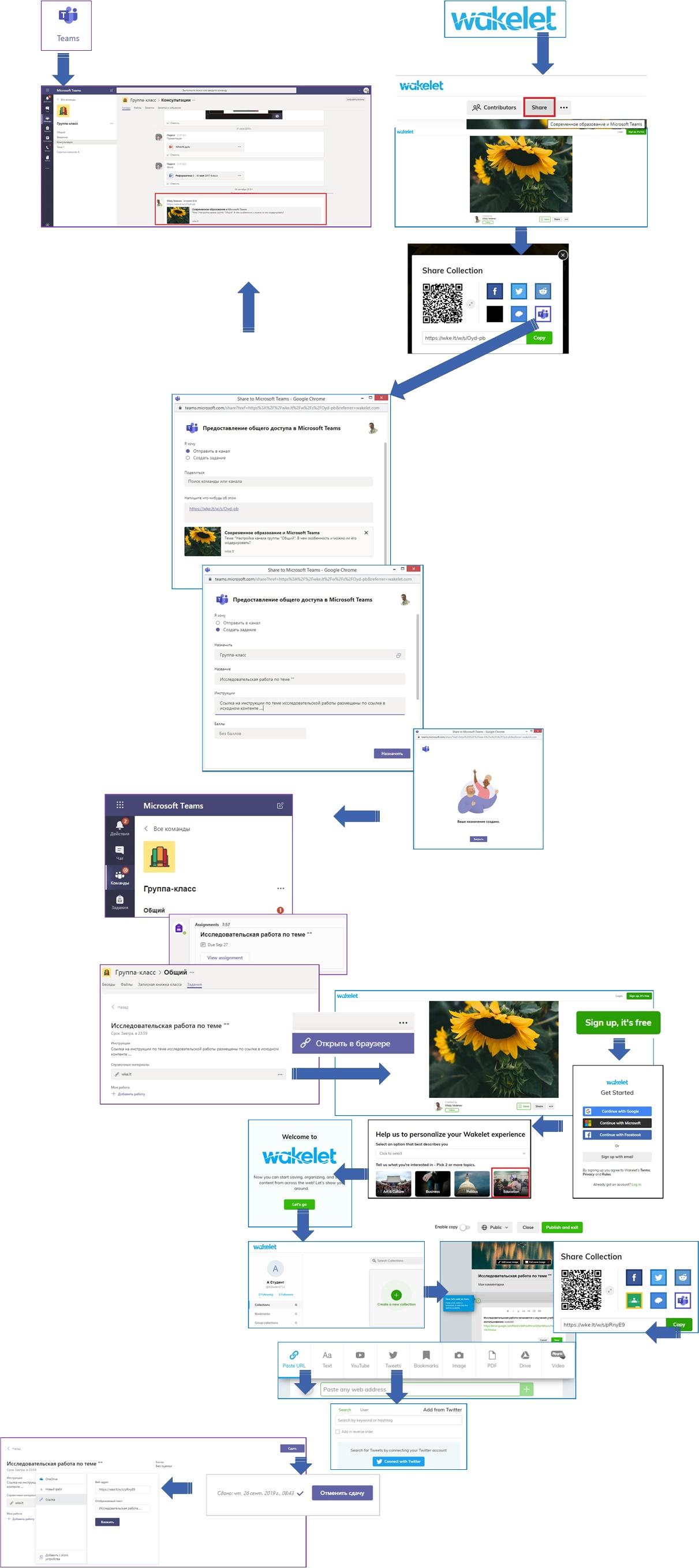 Схема организации исследовательской работы для обучаемых средствами wakelet и Microsoft Teams Office 365