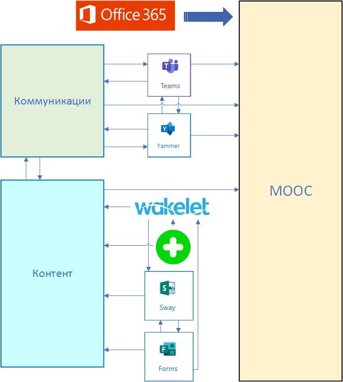 Примерная схема организации МООК в Office 365