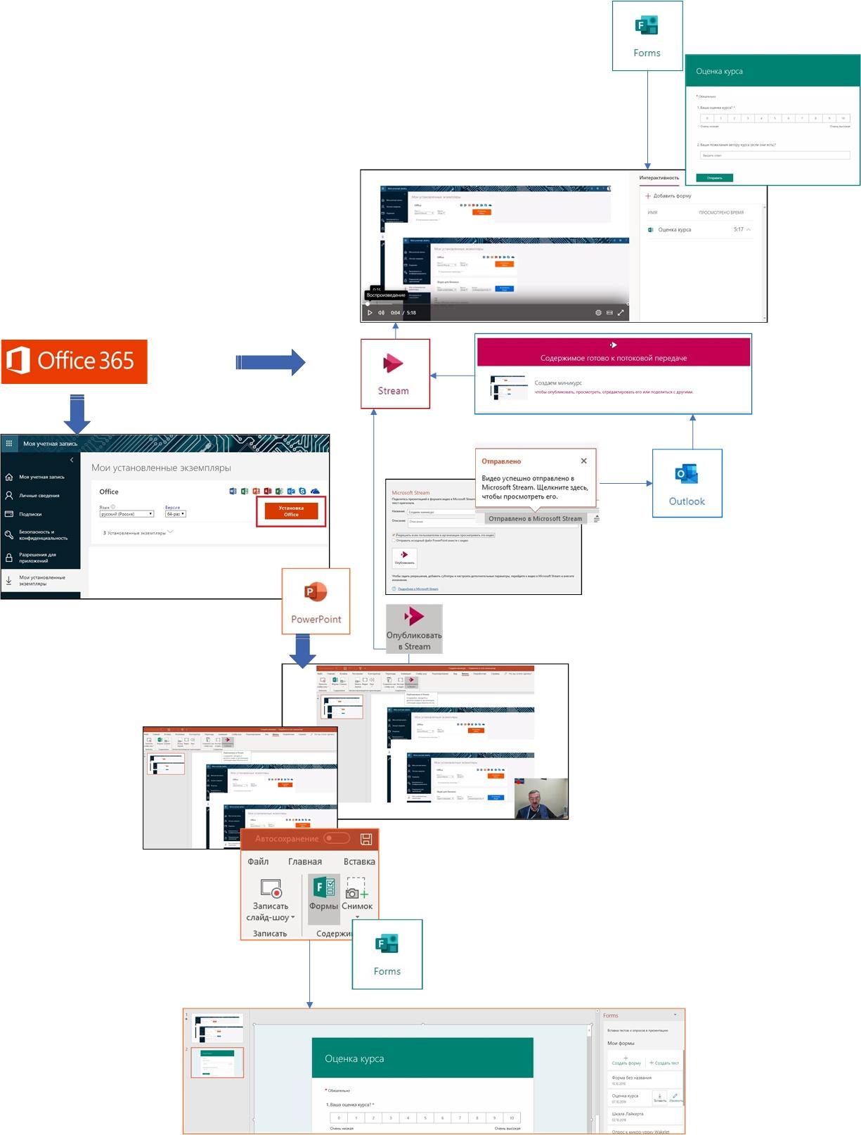Схема последовательности создания в PowerPoint мини-курсов с использованием учебного видео