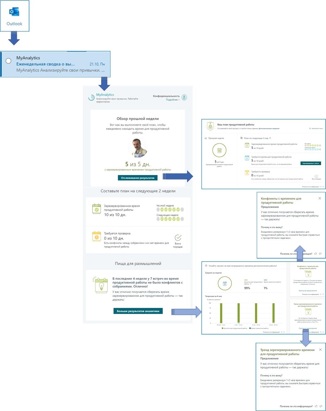 Надстройка Outlook и еженедельное сообщение в MyAnalytics