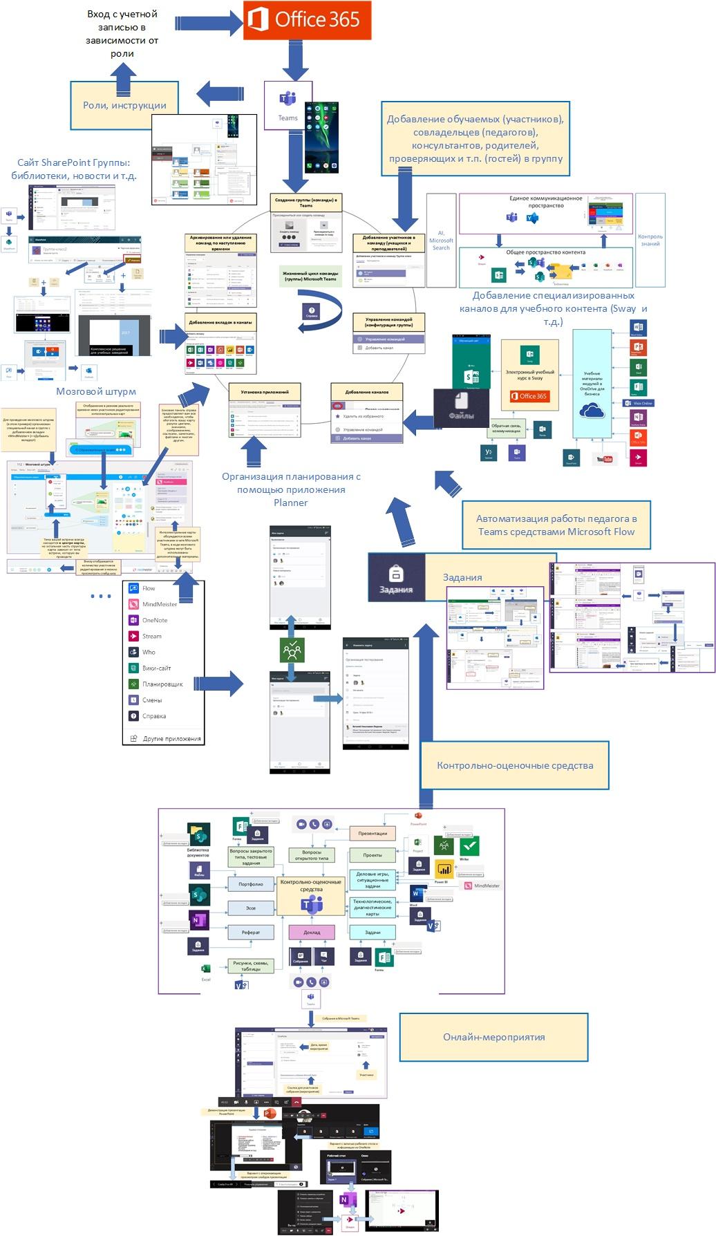 Примерная схема работы всех сторон учебного процесса в группе Teams