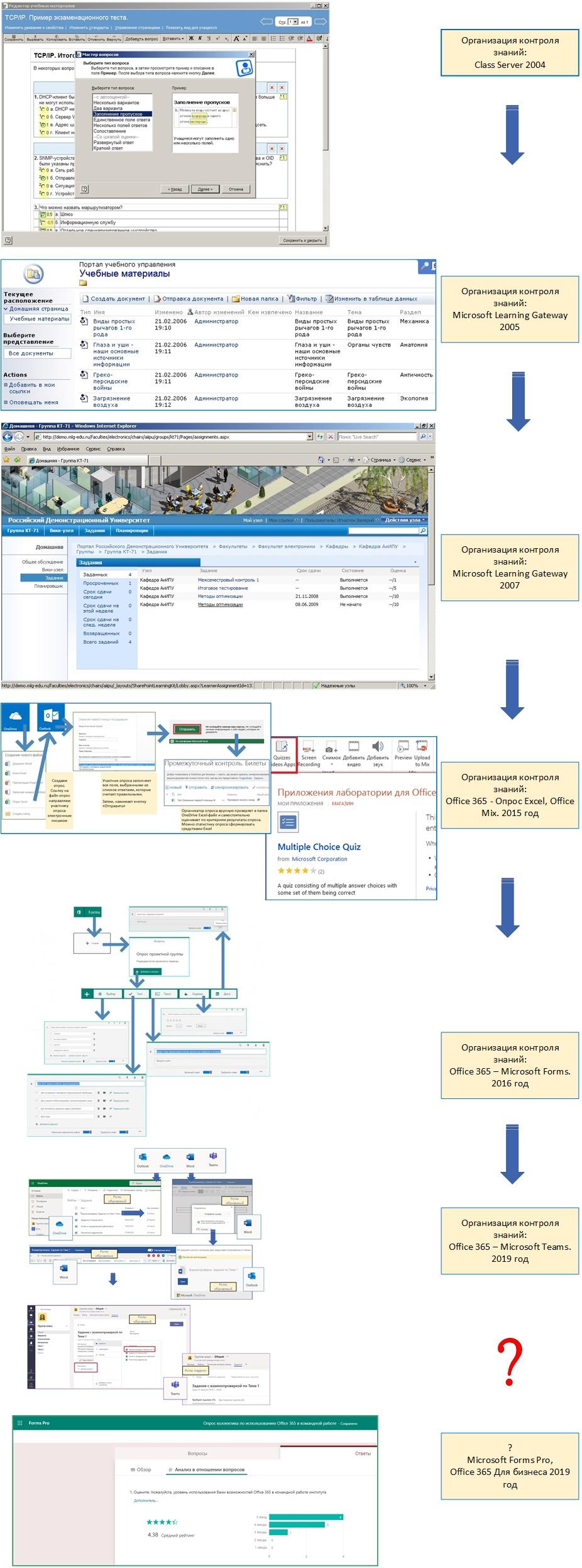 Примерная схема подходов к контролю знаний в решениях Microsoft