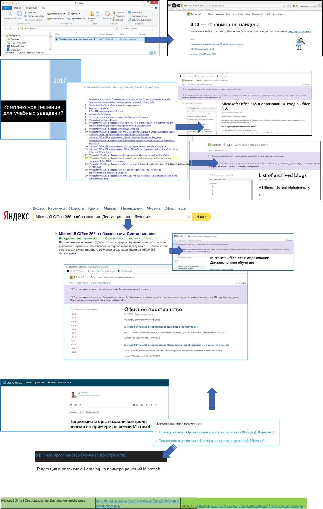Варианты работы со ссылками на статьи блога «Офисное пространство» с января 2020