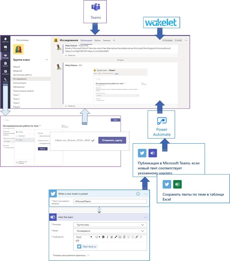 Варианты организации исследовательского метода обучения с применением Microsoft Teams