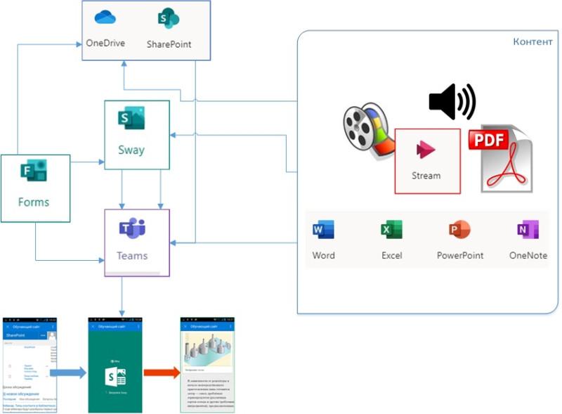 Вариант схемы использования учебного контента в интегрированных сервисах и приложениях Microsoft Office 365