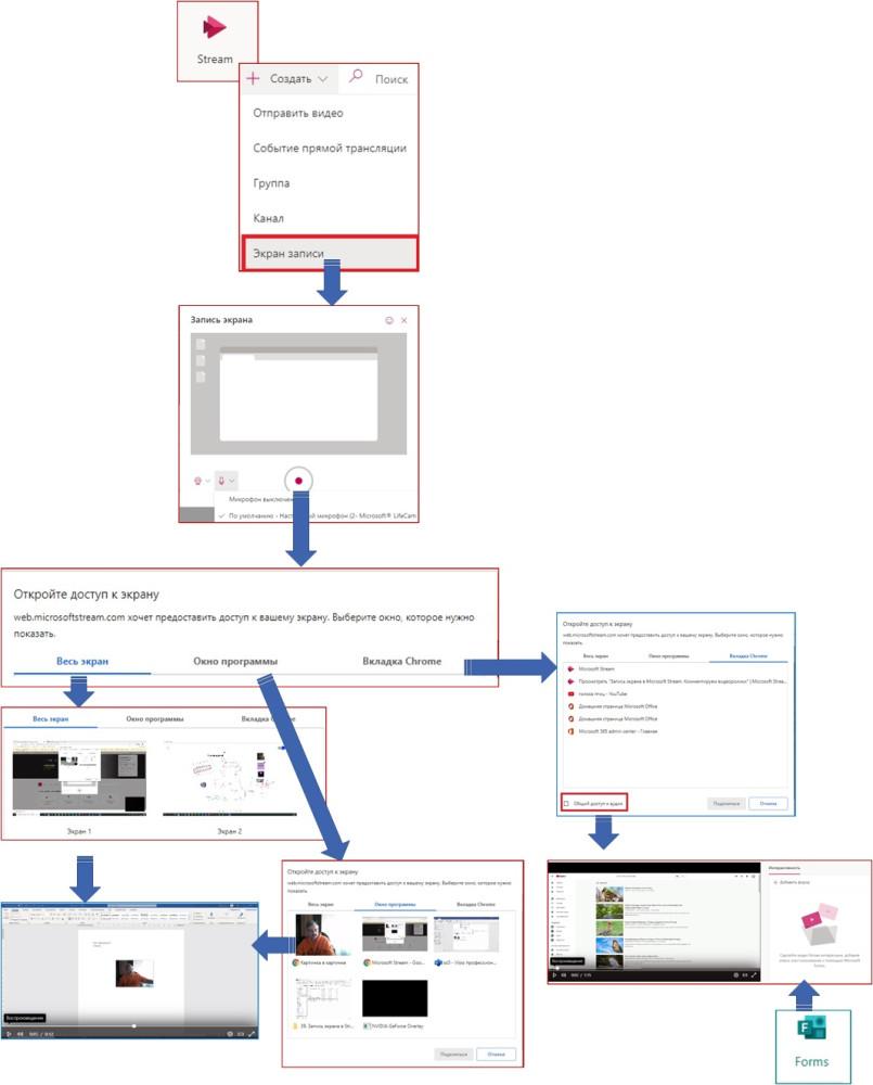 Варианты использования записи экрана Microsoft Stream в педагогической практике