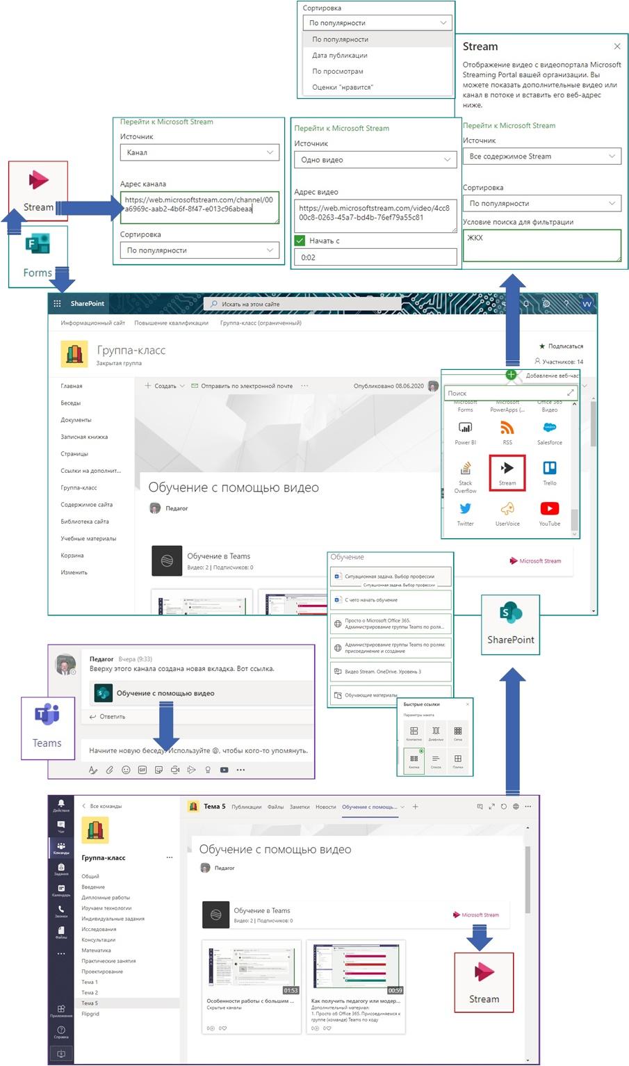 Вариант построения информационно-образовательной среды средствами Microsoft Teams, сайтов SharePoint и потокового видео Microsoft Stream
