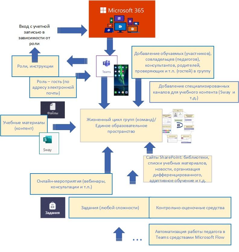 Обобщенная схема работы всех сторон учебного процесса в группе Microsoft Teams