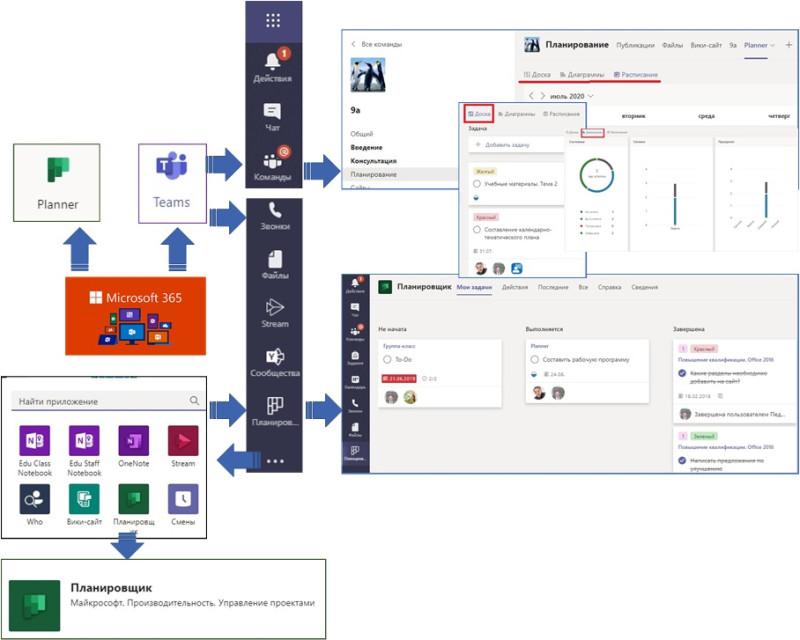 Использование Планировщика в Microsoft Teams. Обзор