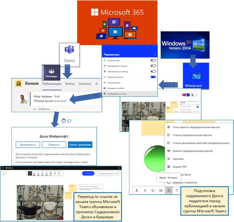 Предварительная подготовка учебного материала с помощью Доски Windows 10 и организация обучения в канале группы Microsoft Teams