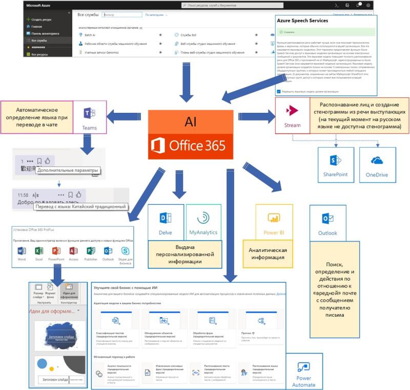 ИИ, Microsoft 365 в образовании