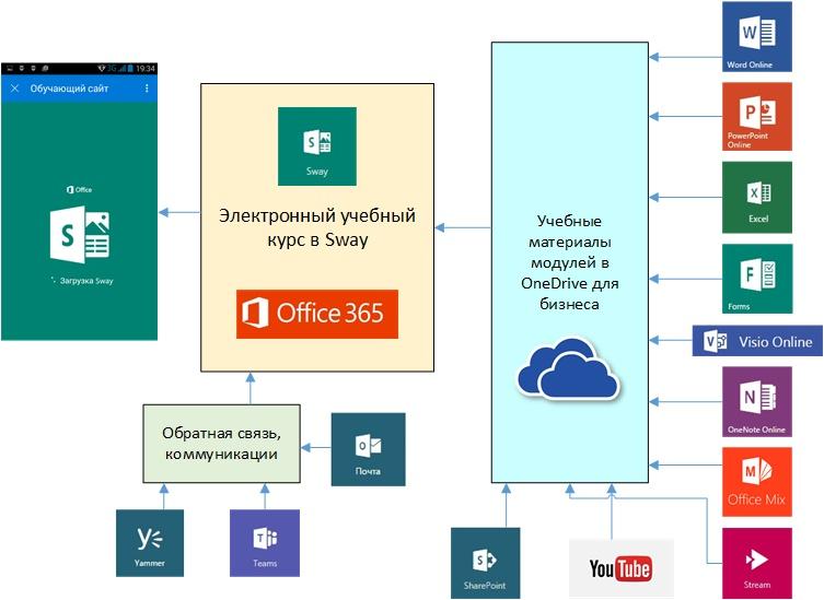 Microsoft Office 365 в образовании  Содержание образовательных