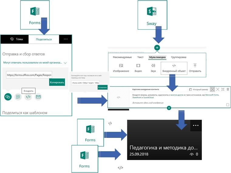 Просто о Microsoft Office 365  Sway  Внедрение контента: vedenev