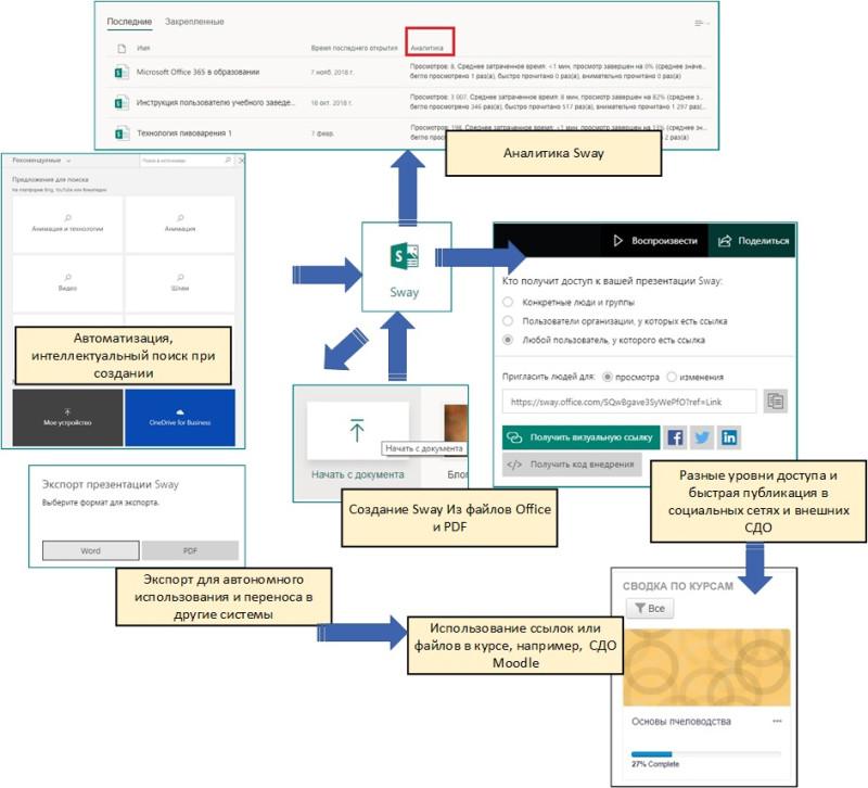 Создание, публикация электронных Sway-материалов и аналитика