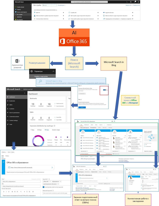 Использование интеллектуального поиска одновременно в Office 365 и Интернет средствами Microsoft Search