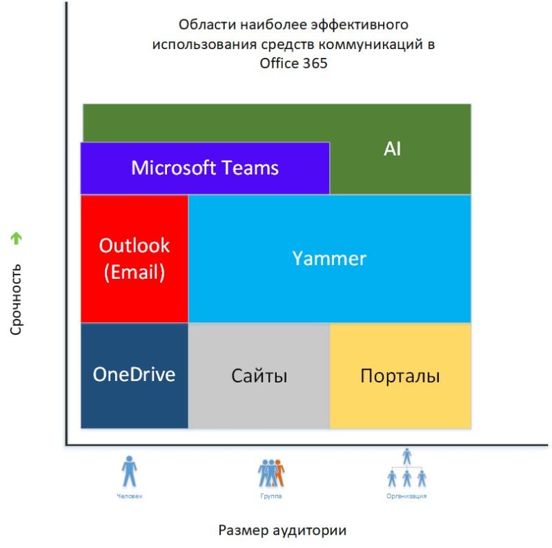 Зависимость между срочностью в процессе обучения, размером аудитории и основными сервисами Office 365. 2018 год