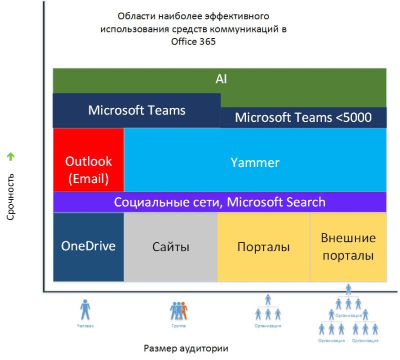 Зависимость между срочностью в процессе обучения, размером аудитории и основными сервисами Office 365. с учетом нововведений в 2019 году