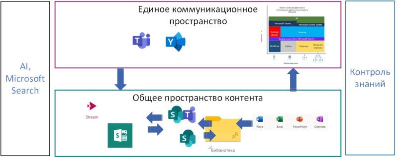 Схема организации обучения в нескольких группах средствами Microsoft Teams Office 365