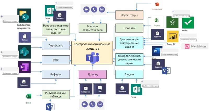 Организация контрольно оценочных средств средствами Microsoft Teams
