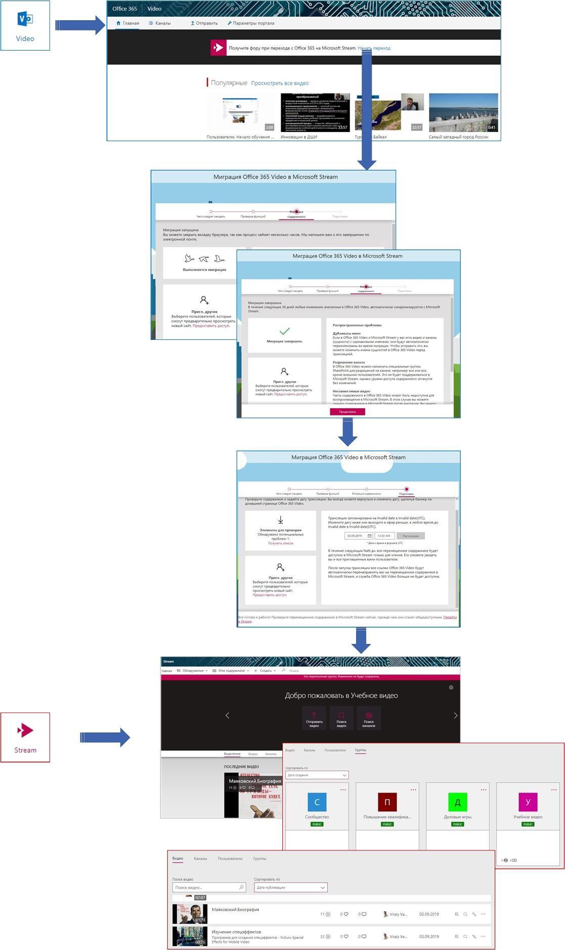 Последовательность миграции Office 365 Video в Microsoft Stream