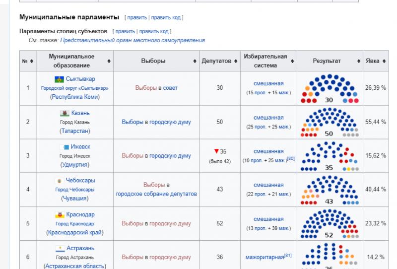 частичная информация по явке избирателей 2020 (источник и более полная информация на сайте https://ru.wikipedia.org/wiki/Единый_день_голосования_13_сентября_2020_года)