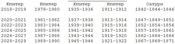 расписание мировой войны