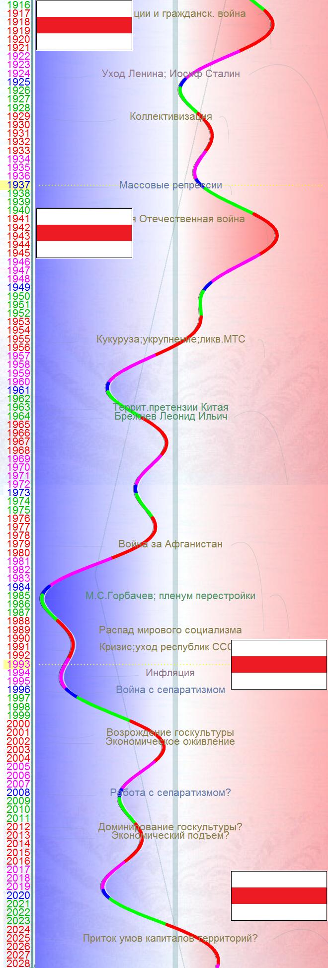 бело-красно-белый флаг Беларуси