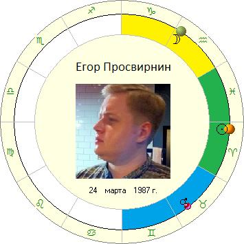 Егор Просвирнин
