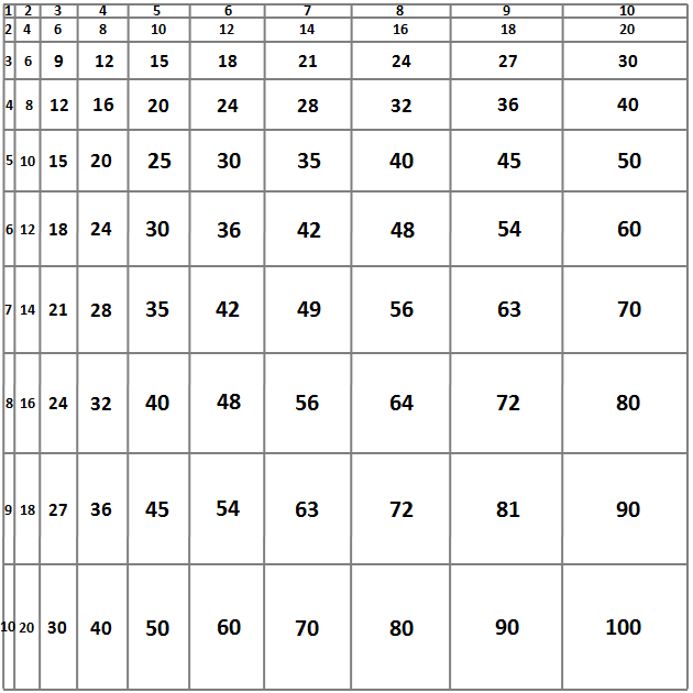 multiplication-chart02