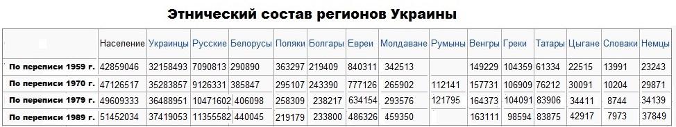 Этнический состав Украины