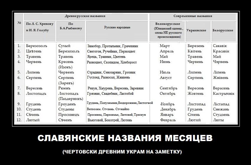 Славянские названия месяцев