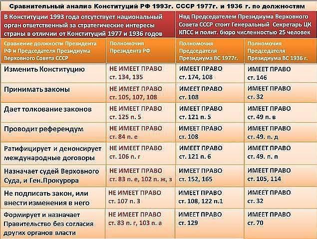 Сравнительный анализ Конституций РФ и СССР